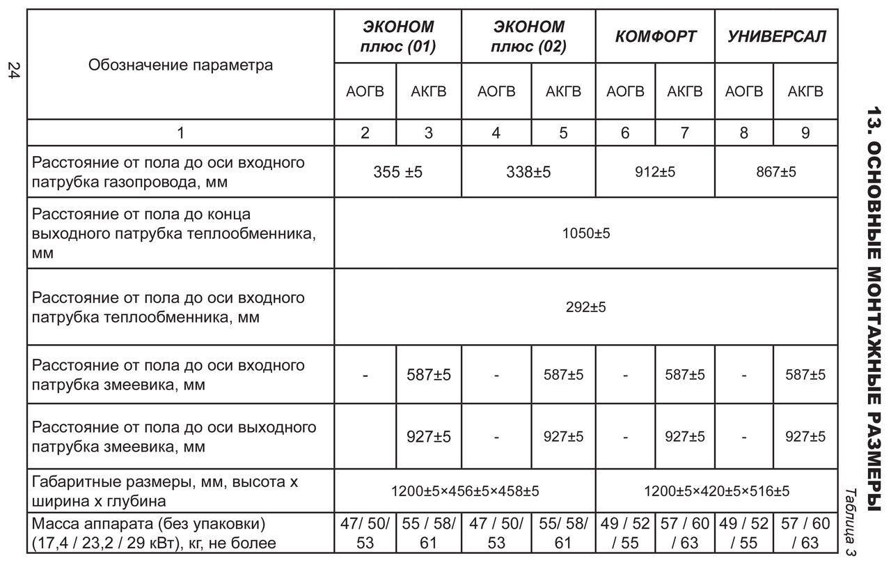 срок службы газовой котельнонормативный