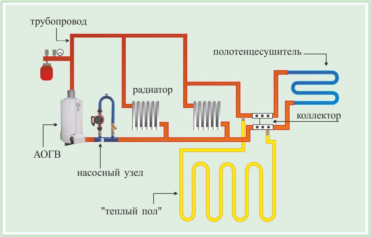 Газовое отопление частного дома своими руками теплые полы